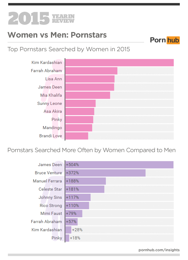4-pornhub-insights-2015-year-in-review-female-male-pornstars
