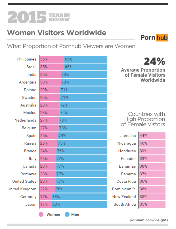 How Many People Look At Porn