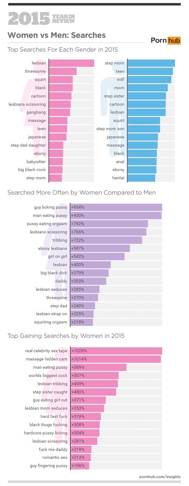pornhub's 2015 year in review – pornhub insights