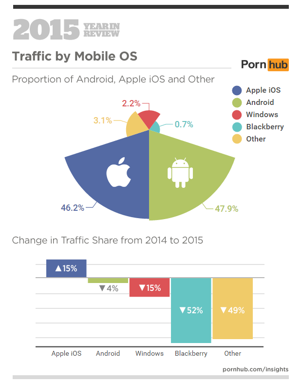 5-pornhub-insights-2015-year-in-review-mobile-os