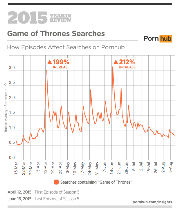6-pornhub-insights-2015-year-in-review-events-game-thrones
