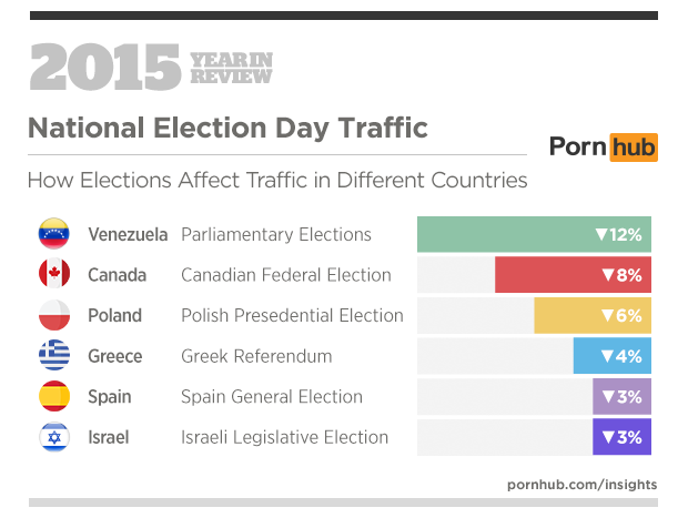 6-pornhub-insights-2015-year-in-review-events-national-elections