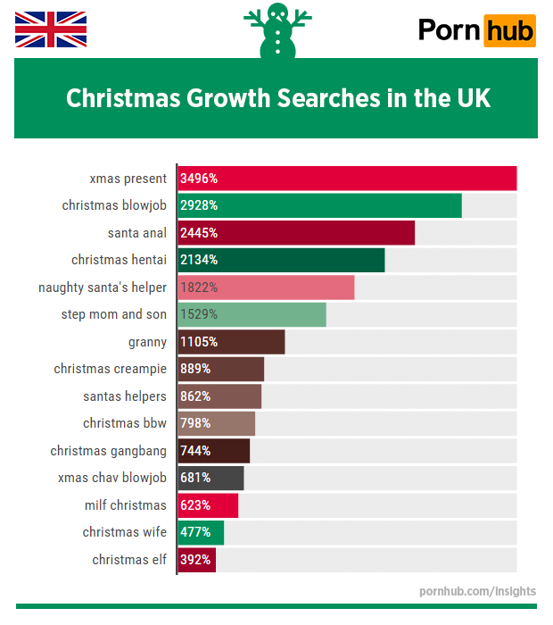 pornhub-insights-christmas-2015-uk-growth-searches