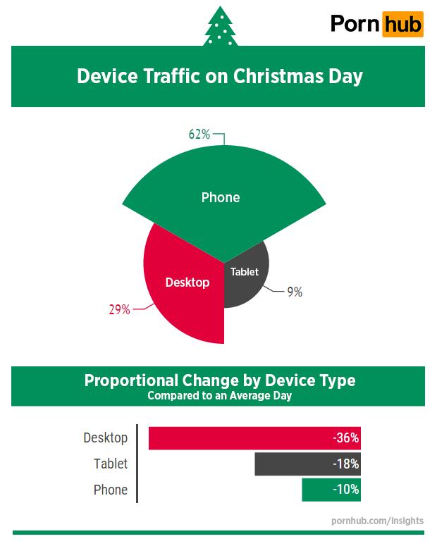 pornhub-insights-christmas-2015-world-device-traffic
