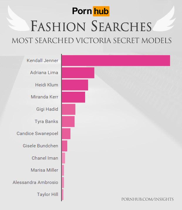 pornhub-insights-fashion-searches-vs-models1