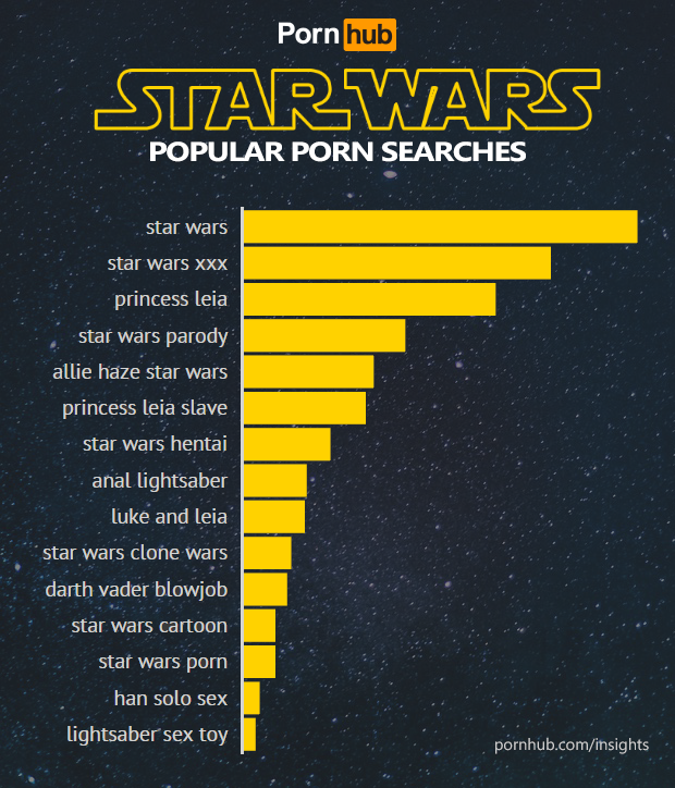 pornhub-insights-star-wars-force-awakens-searches-popular-terms