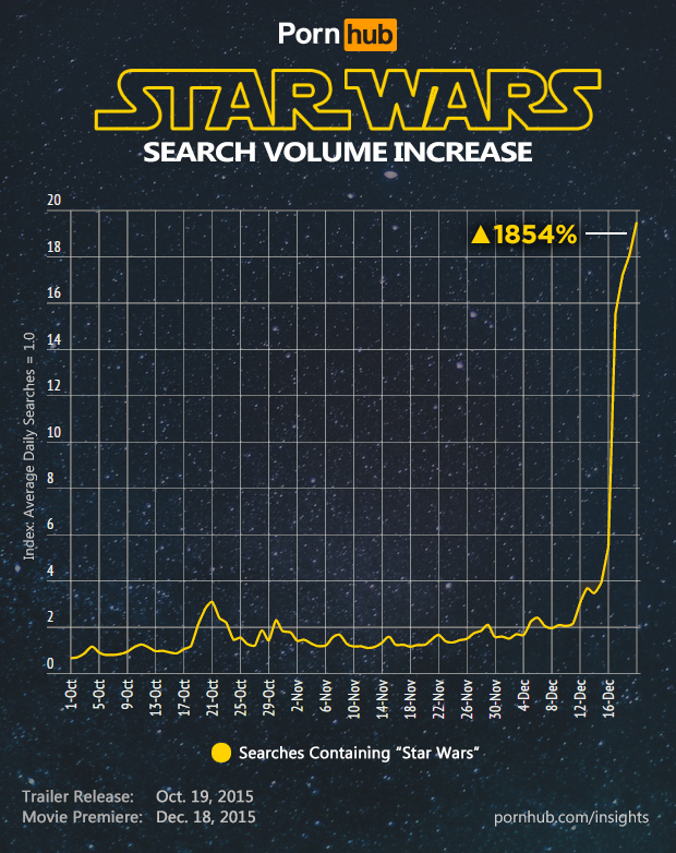 pornhub-insights-star-wars-force-awakens-searches-volume-time