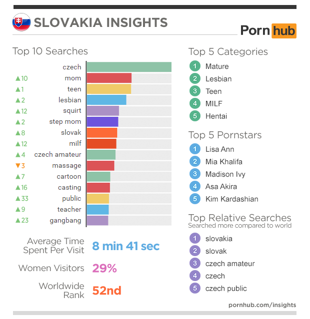 2-pornhub-insights-2015-year-in-review-focus-slovakia
