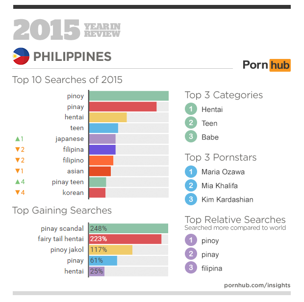3-pornhub-insights-2015-year-in-review-focus-philippines