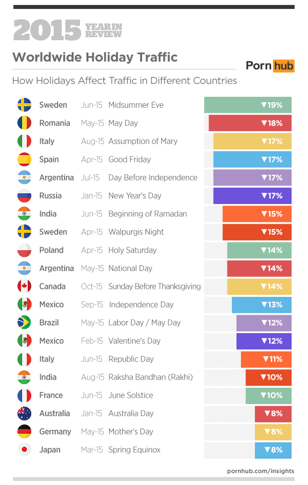 6c-pornhub-insights-2015-year-in-review-holidays-worldwide-countries