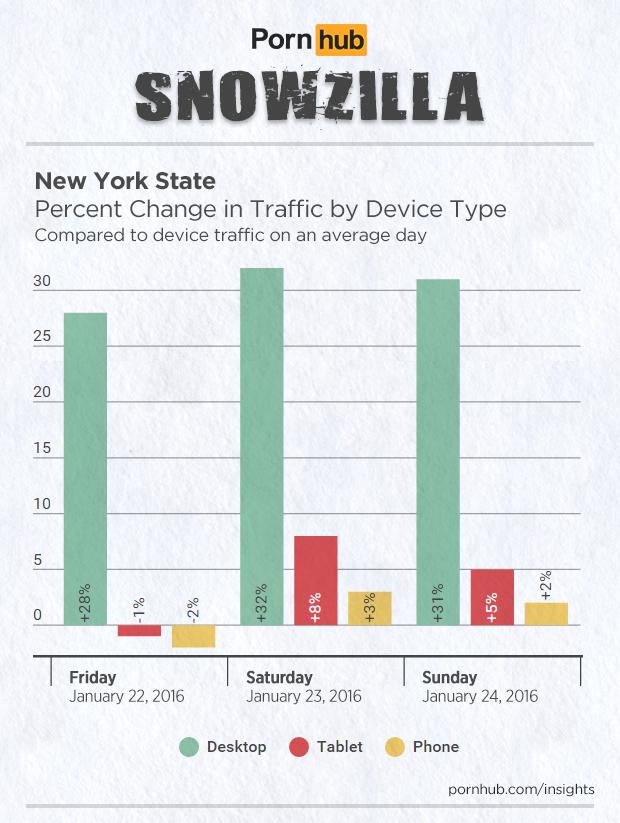 pornhub-insights-2016-storm-jonas-device-traffic-new-york