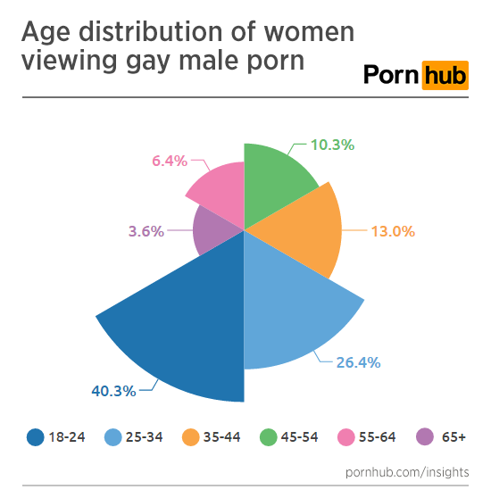 pornhub-insights-women-gay-porn-age-distribution
