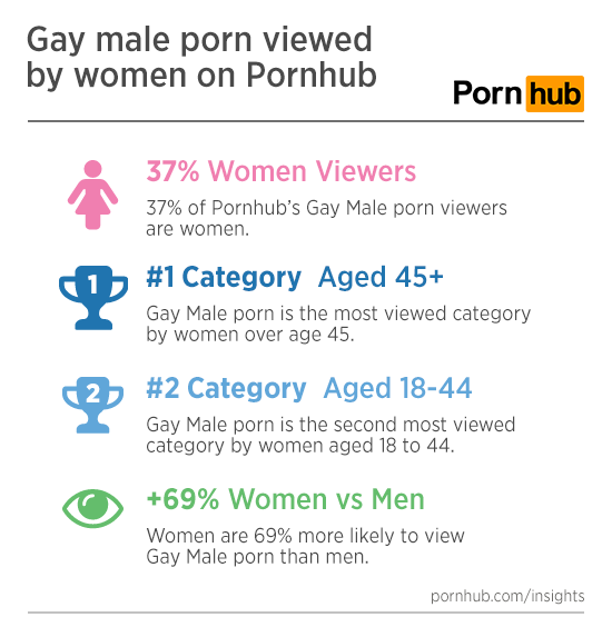 pornhub-insights-women-gay-porn-stats