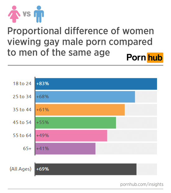 pornhub-insights-women-gay-porn-versus-men