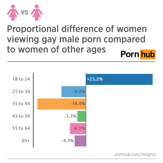 pornhub-insights-women-gay-porn-versus-women