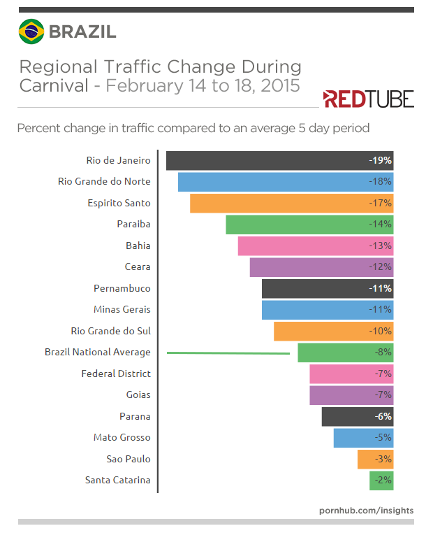 redtube-insights-brazil-carnival-regional-traffic