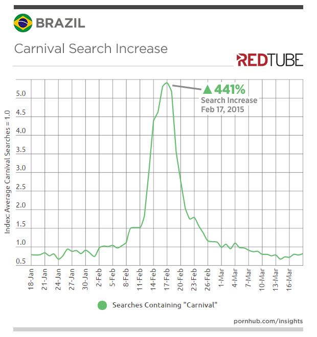 redtube-insights-brazil-carnival-search-increase