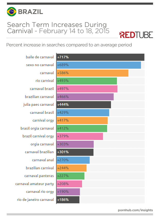 redtube-insights-brazil-carnival-search-increases