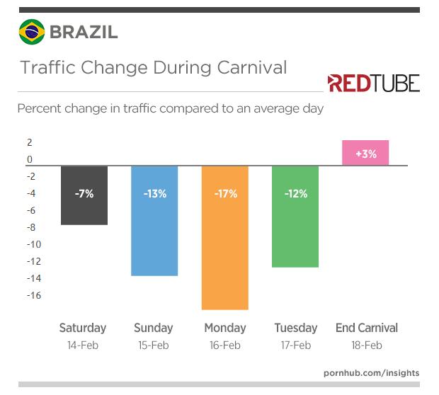 redtube-insights-brazil-carnival-traffic-change