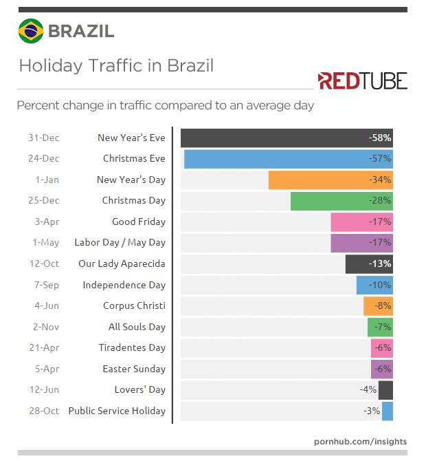redtube-insights-brazil-holidays-traffic