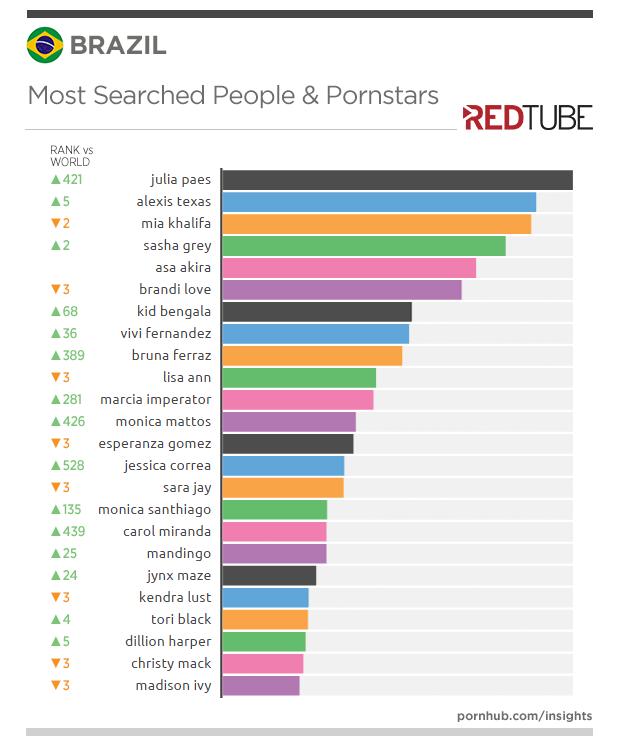 redtube-insights-brazil-people