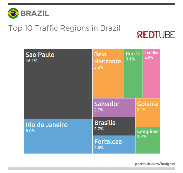 redtube-insights-brazil-regions-traffic
