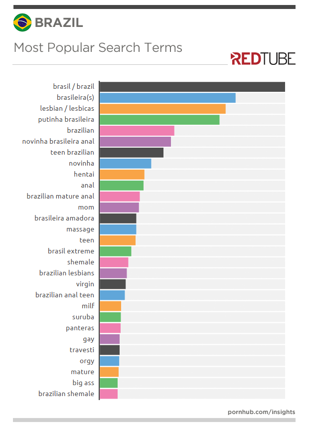 redtube-insights-brazil-searches