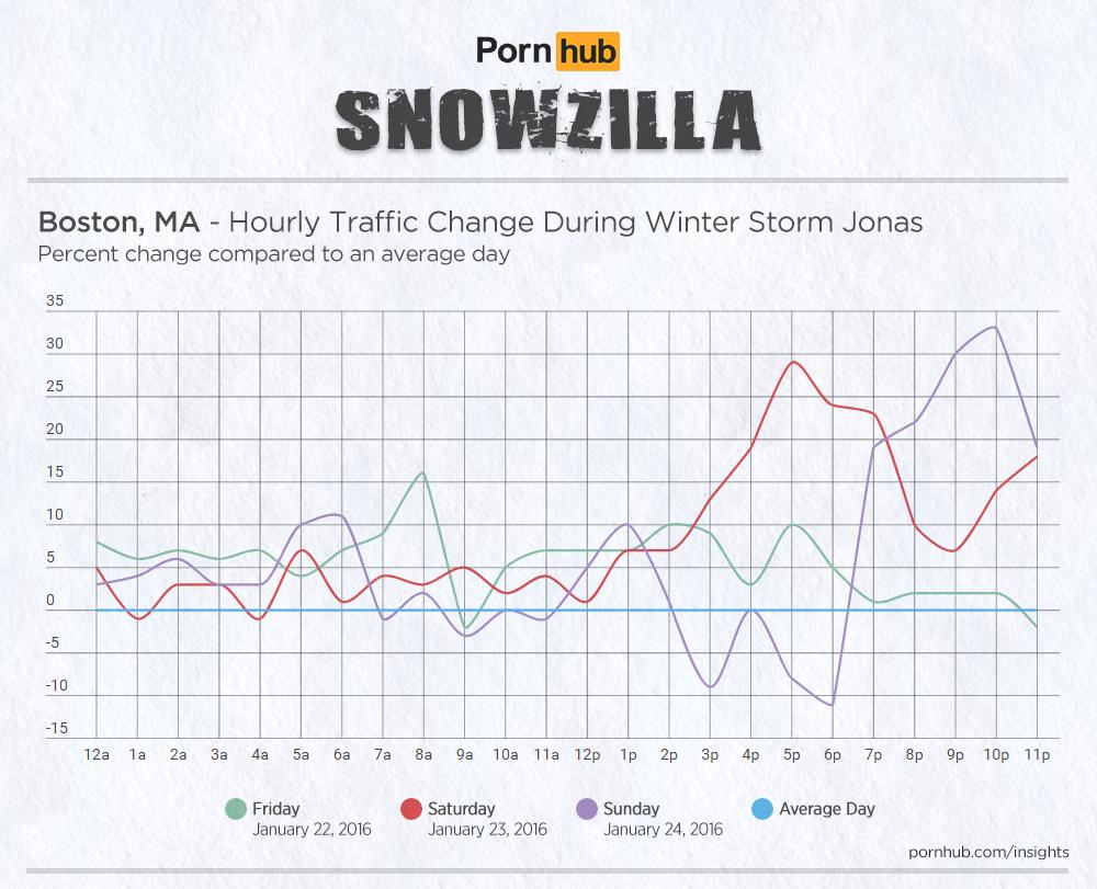 wide-pornhub-insights-2016-storm-jonas-hourly-boston