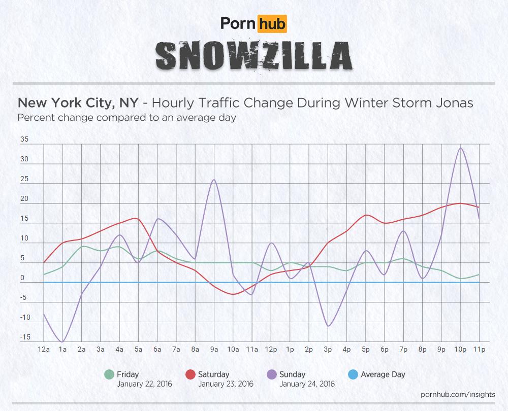 wide-pornhub-insights-2016-storm-jonas-hourly-new-york-city