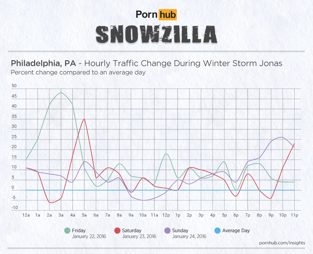 wide-pornhub-insights-2016-storm-jonas-hourly-philadelphia