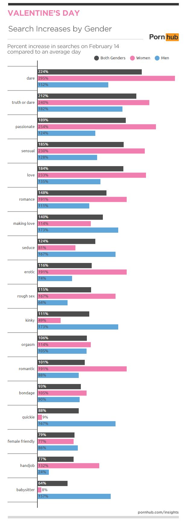 pornhub-insights-2016-valentines-men-women-searches