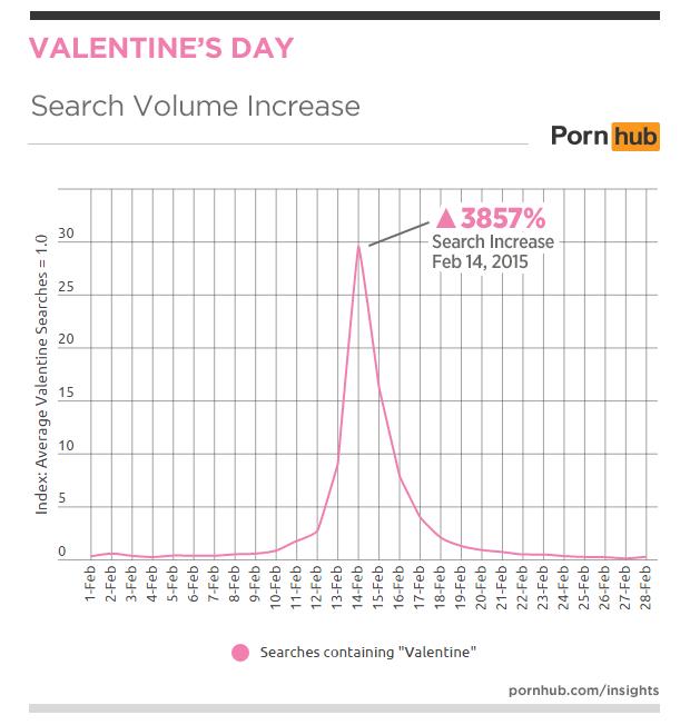 pornhub-insights-2016-valentines-search-volume