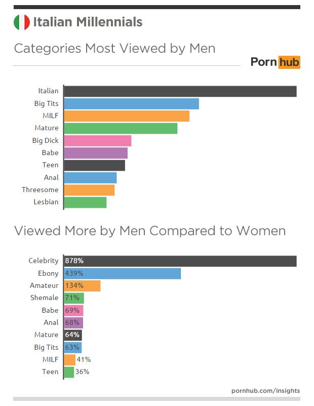 pornhub-insights-italy-millennials-categories-men