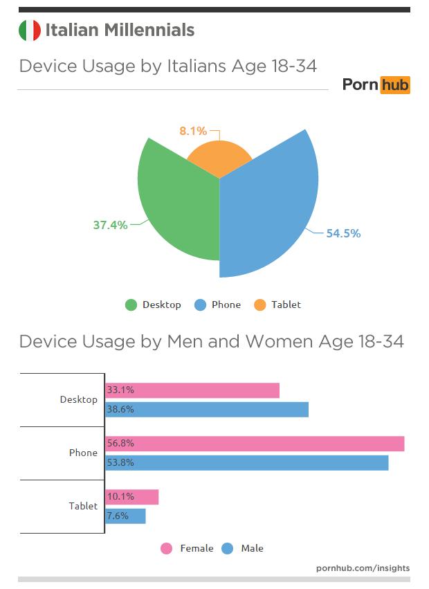 pornhub-insights-italy-millennials-devices