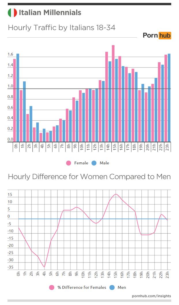 pornhub-insights-italy-millennials-hourly