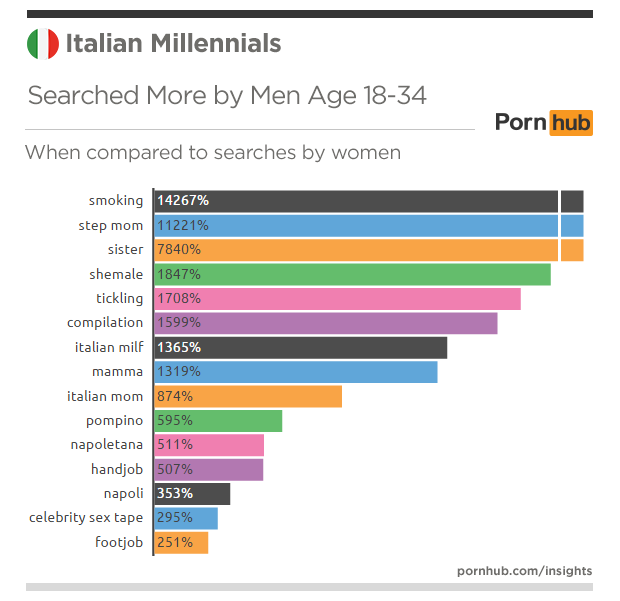 pornhub-insights-italy-millennials-searches-more-men