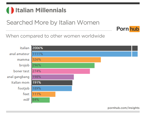 pornhub-insights-italy-millennials-searches-women-more-world