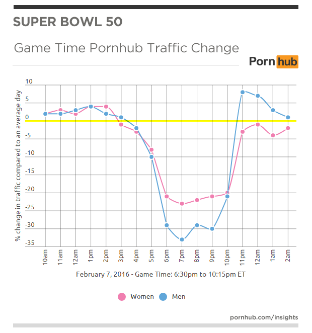 pornhub-insights-superbowl-50-men-women