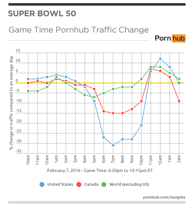 pornhub-insights-superbowl-50-us-can-world