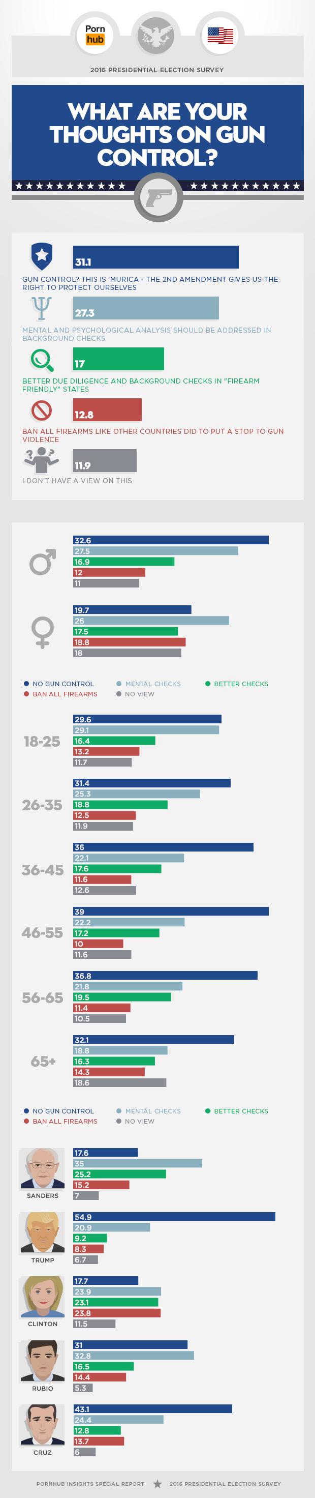 pornhub-2016-political-survey-gun-control