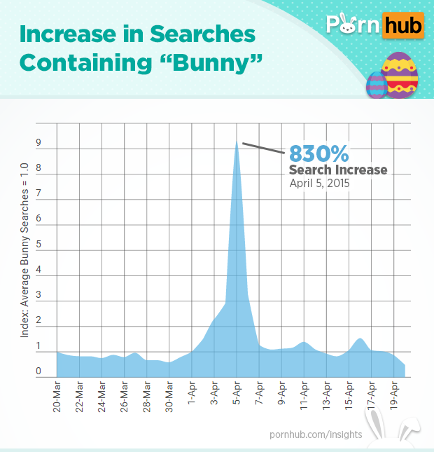 pornhub-insights-easter-bunny-searches