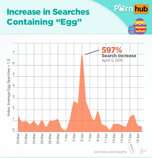 pornhub-insights-easter-egg-searches
