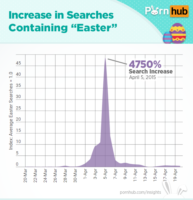 pornhub-insights-easter-searches
