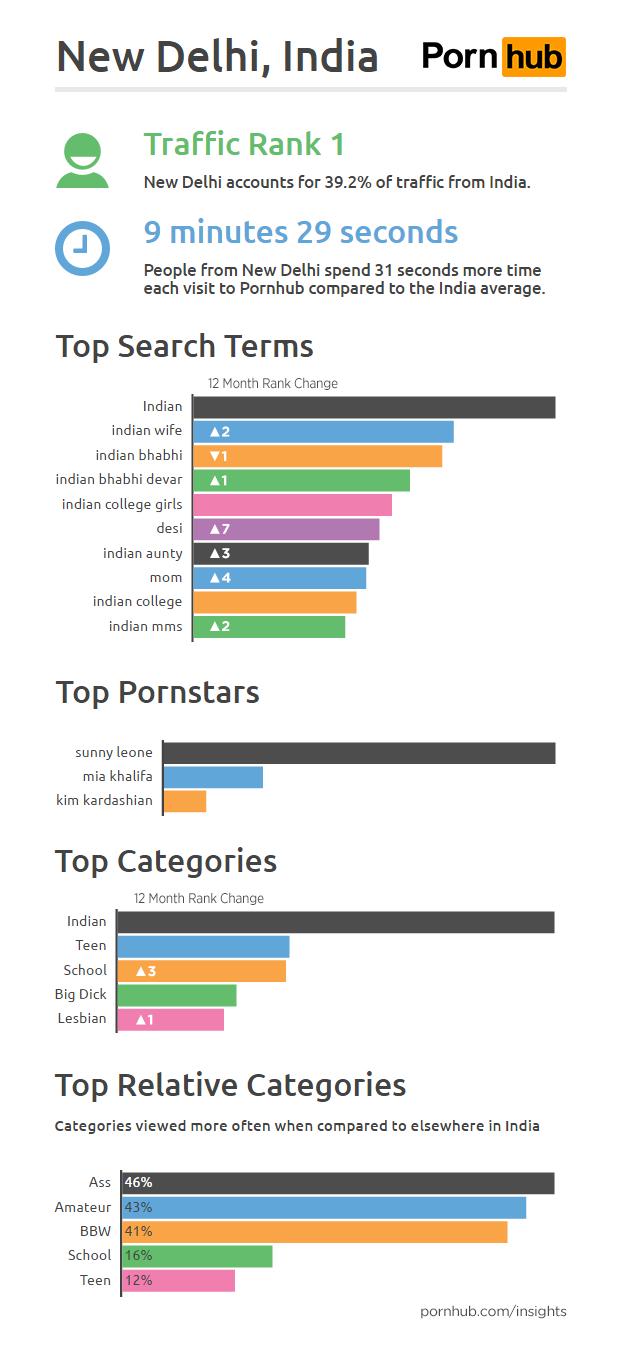 pornhub-insights-india-cities-new-delhi