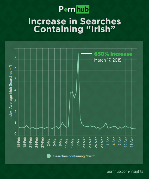 pornhub-insights-st-patricks-day-irish-increase