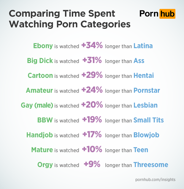 pornhub-insights-category-comparing-time-differences