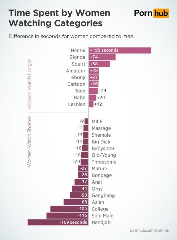 pornhub-insights-category-time-on-site-men-vs-women