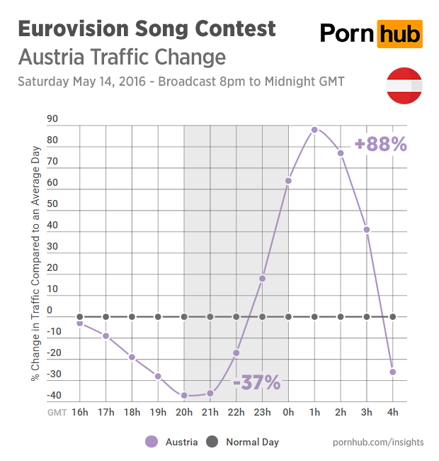pornhub-insights-eurovision-2016-traffic-austria