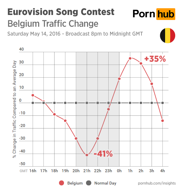 pornhub-insights-eurovision-2016-traffic-belgium