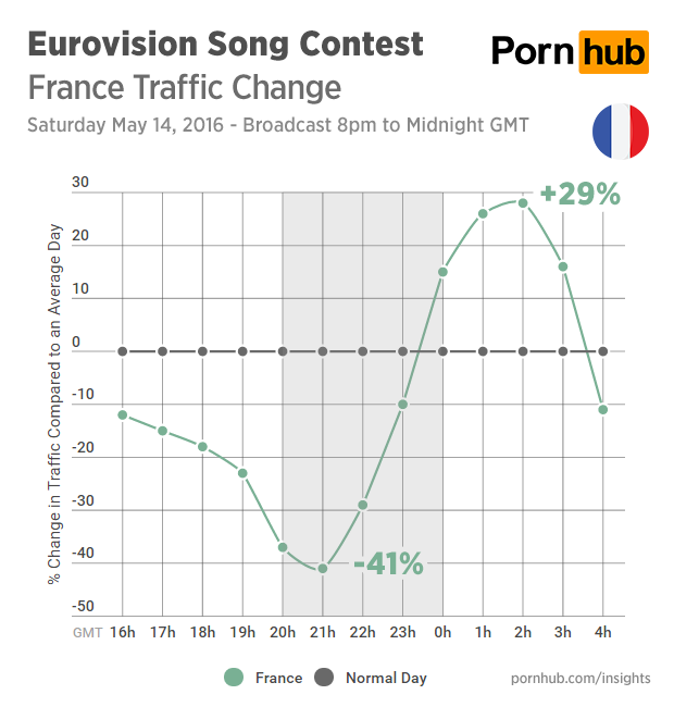 pornhub-insights-eurovision-2016-traffic-france